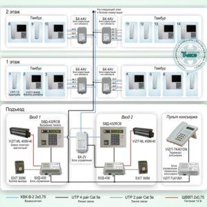 Типовое решение: ДМФ-002        :Система ограничения доступа в многоэтажном доме