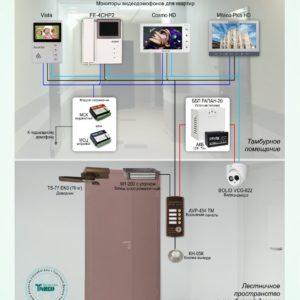 Типовое решение: ДМФ-008        :Домофонная система ограничения доступа в тамбуры многоквартирного дома