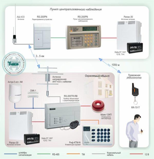 Типовое решение: ОПС-001        :Радиоканальная система централизованной охраны коттеджного поселка РИФ СТРИНГ-200