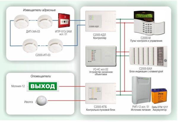 Типовое решение: ОПС-004        :Пожарная сигнализация для небольшого объекта с использованием оборудования НВП «БОЛИД»