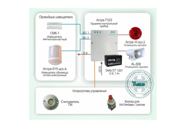 Типовое решение: ОПС-007        :Автономная охрана небольшого объекта на базе приемно-контрольного прибора АСТРА-712/2