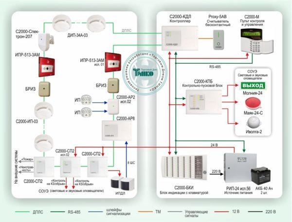 Типовое решение: ОПС-008        :Адресно-аналоговая система пожарной сигнализации на базе контроллера «С2000-КДЛ»