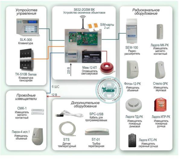 Типовое решение: ОПС-010        :Защита объекта на базе системы охранно-пожарной сигнализации с оповещением по GSM-каналу