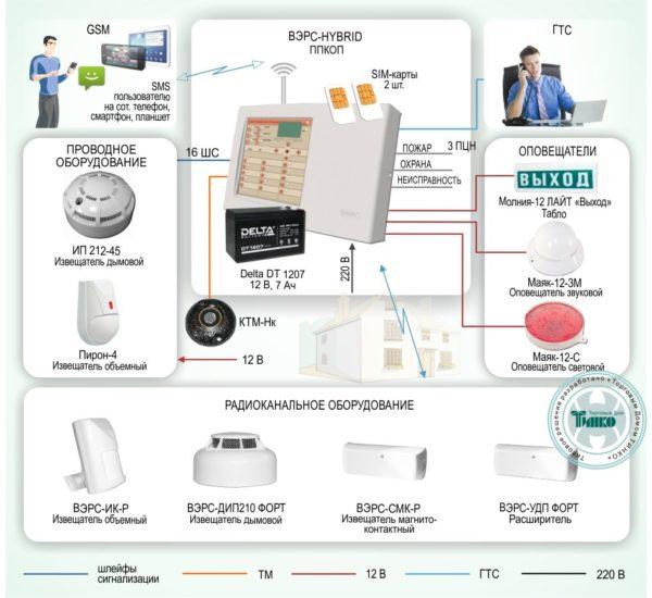 Типовое решение: ОПС-013        :Охрана объекта на базе системы охранно-пожарной сигнализации с оповещением по GSM-каналу
