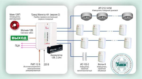Типовое решение: ОПС-017        :Охранно-пожарная сигнализация на базе ППКОП Гранд Магистр 4А (версия 2)