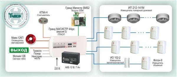 Типовое решение: ОПС-019        :Охранно-пожарная сигнализация на базе ППКОП «Гранд МАГИСТР 4Арс (версия 2)»