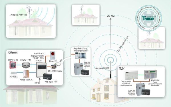 """Типовое решение: ОПС-020        :Радиоканальная система централизованной охраны """"РИФ СТРИНГ-201"""""""