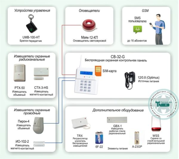 Типовое решение: ОПС-022        :Радиоканальная система охранной сигнализации с оповещением по GSM-каналу для небольшого объекта