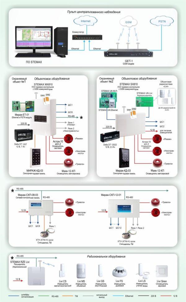 Типовое решение: ОПС-023        :Система централизованной охраны удаленных объектов на базе оборудования НПП «Стелс»