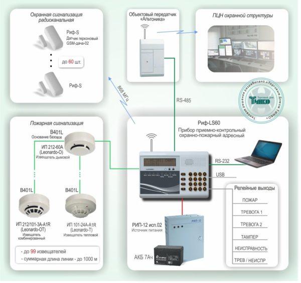 Типовое решение: ОПС-025        :Охранно-пожарная сигнализация на базе адресного ППКОП «Риф-LS60», пожарных извещателей «Leonardo» и радиоканальных технических средств