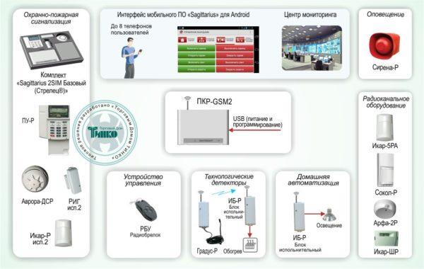 Типовое решение: ОПС-026        :Защита объекта и управление домашней автоматикой на базе комплекта «Sagittarius 2SIM Расширенный (Стрелец®)»