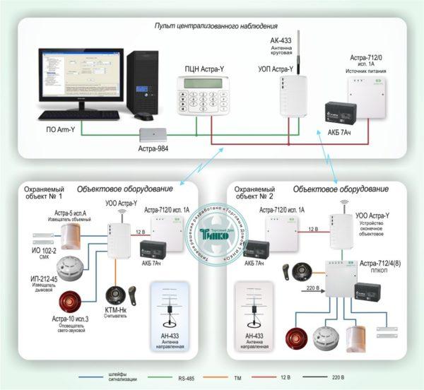 Типовое решение: ОПС-027        :Централизованная охрана компактно расположенных объектов путем передачи извещений по радиоканалу на базе СПИ Астра-Y