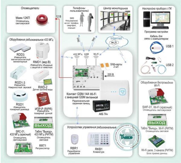 Типовое решение: ОПС-028        :Радиоканальная система охранно-пожарной сигнализации с оповещением по GSM-каналу на базе «Контакт GSM-14A Wi-Fi»