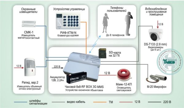 Типовое решение: ОПС-030        :Система охранной сигнализации с функциями видеонаблюдения и дистанционного контроля по GSM-каналу на базе «Часовой 8х8 RF BOX 3G MMS»