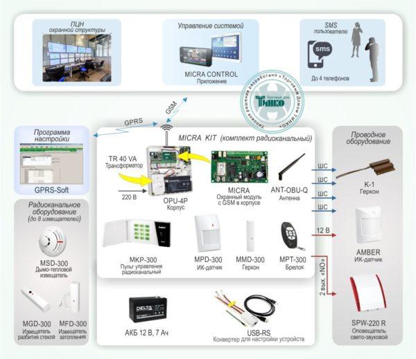 Типовое решение: ОПС-031        :Система охранной сигнализации с дистанционным контролем извещателей по GSM-каналу на базе системы «MICRA»