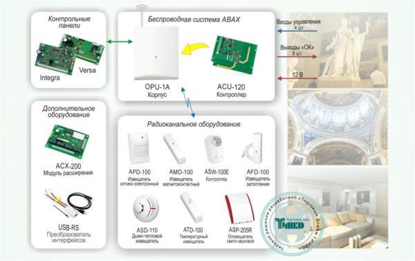 Типовое решение: ОПС-032        :Беспроводная система охранной сигнализации с двусторонней связью «ABAX»