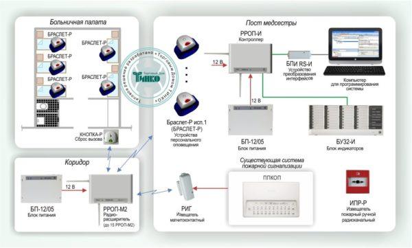 Типовое решение: ОПС-033        :Система индивидуального оповещения и вызова на базе радиоканального оборудования «СТРЕЛЕЦ-ИНТЕГРАЛ»