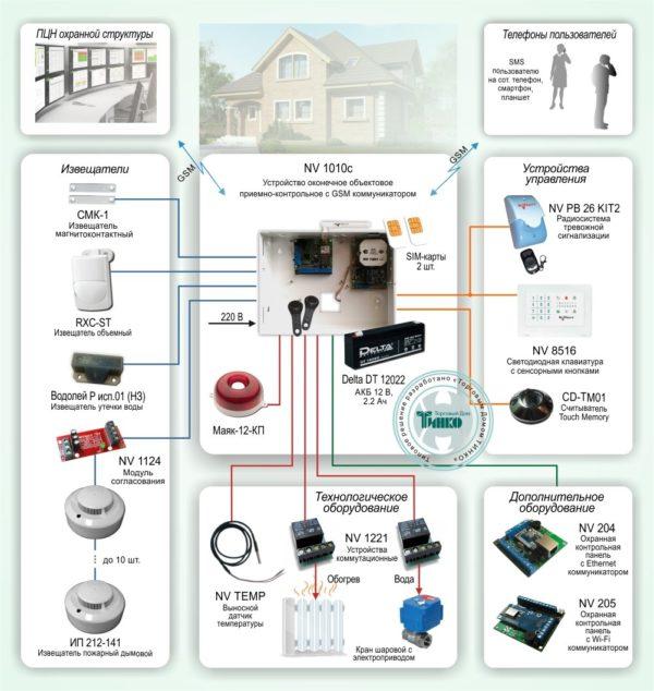 Типовое решение: ОПС-036        :Система охранно-пожарной сигнализации с подключением технологического оборудования и с оповещением по GSM каналу на базе оборудования «NAVIgard»