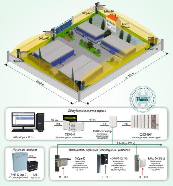 Типовое решение: ОПС-038        :Охрана периметра на базе оборудования НВП Болид и радиоволновых периметральных извещателей торговой марки FORTEZA