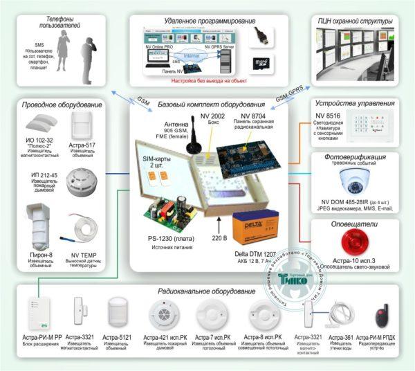 """Типовое решение: ОПС-039        :GSM-система охранно-пожарного мониторинга на базе оборудования ТМ """"NAVIgard"""" и ТМ """"Астра"""""""