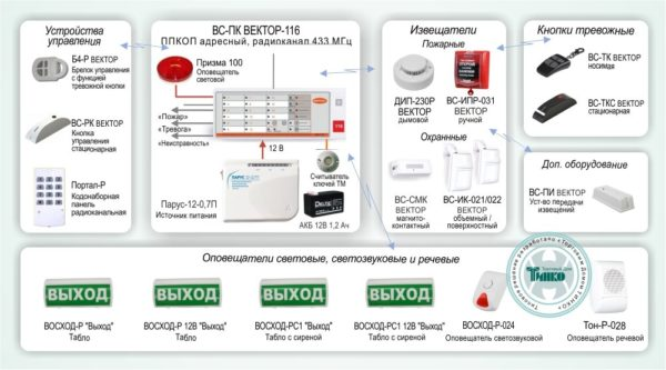 """Типовое решение: ОПС-040        :Автономная радиоканальная адресная система охранно-пожарной сигнализации на базе ППКОП """"ВС-ПК ВЕКТОР-116"""""""