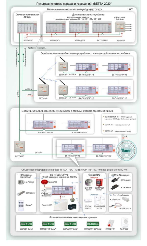 """Типовое решение: ОПС-041        :Пультовая система передачи извещений """"ВЕТТА-2020"""""""