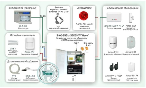 Типовое решение: ОПС-042        :Автономная система охранно-пожарной сигнализации с оповещением по GSM каналу и возможностью расширения