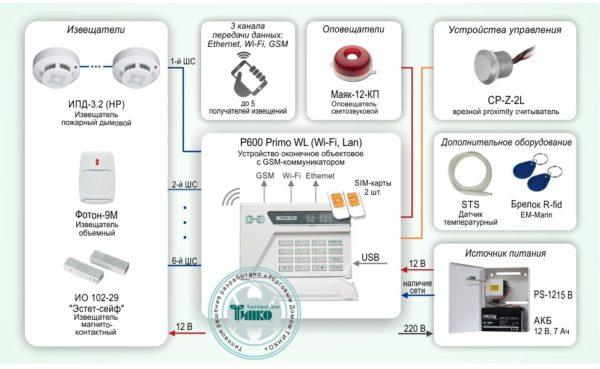 Типовое решение: ОПС-043        :Автономная система охранно-пожарной сигнализации с тремя каналами передачи данных: Ethernet, Wi-Fi, GSM