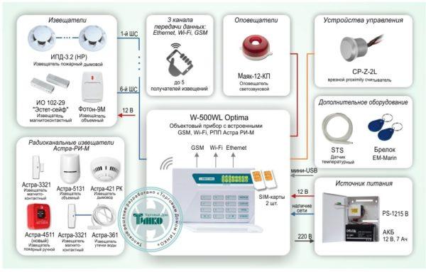 Типовое решение: ОПС-044        :Автономная система охранно-пожарной сигнализации с поддержкой беспроводных адресных извещателей и тремя каналами передачи данных: Ethernet, Wi-Fi, GSM