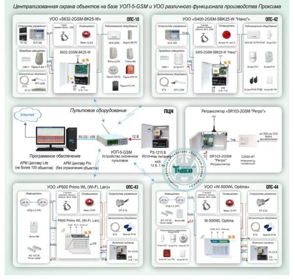 Типовое решение: ОПС-045        :Система централизованной охраны объектов на базе УОП-5-GSM и УОО различного функционала производства Проксима