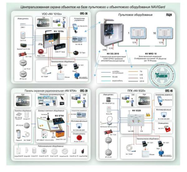 Типовое решение: ОПС-047        :Система централизованной охраны объектов на базе пультового и объектового оборудования NAVIgard