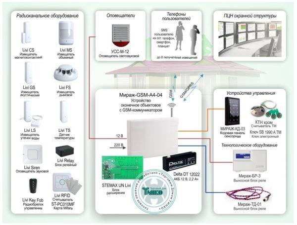 Типовое решение: ОПС-048        :Автономная радиосистема охранно-пожарной сигнализации с оповещением по GSM каналу