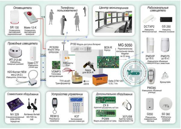 Типовое решение: ОПС-050        :Система охранно-пожарной сигнализации с применением проводных и беспроводных устройств и оповещением по GSM-каналу на базе «Paradox MG5050»