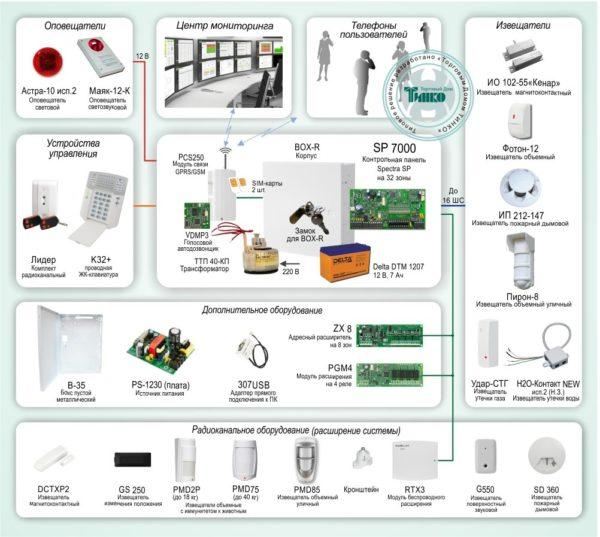 Типовое решение: ОПС-051        :Система охранно-пожарной сигнализации с применением проводных устройств и оповещением по GSM-каналу на базе «Paradox SP7000»