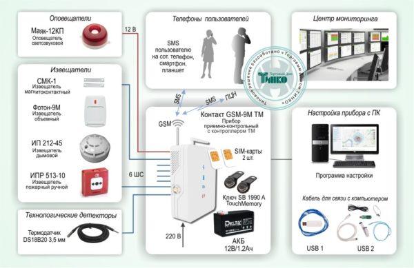 Типовое решение: ОПС-053        :Система охранно-пожарной сигнализации с оповещением по GSM каналу на базе «Контакт GSM-9М TM»