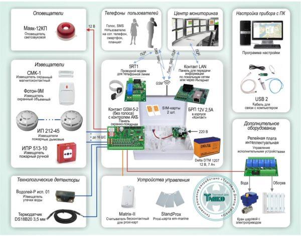 Типовое решение: ОПС-054        :Система охранно-пожарной сигнализации с подключением технологического оборудования, с тремя каналами передачи данных на базе «Контакт GSM-5 (с голосом)»