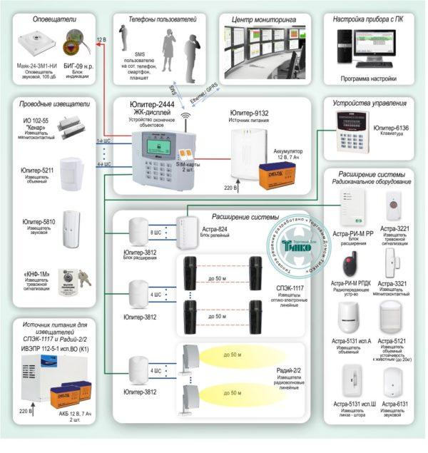 Типовое решение: ОПС-055        :Система охранной сигнализации с подключением на ПЦН и передачей событий по Ethernet/GPRS на базе Юпитер-2444