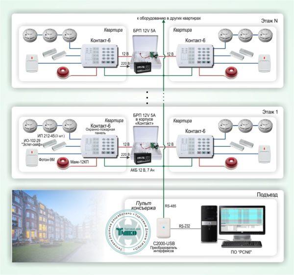 """Типовое решение: ОПС-056        :Система обеспечения безопасности квартир в многоквартирных домах на базе охранно-пожарных панелей """"Контакт-6"""""""