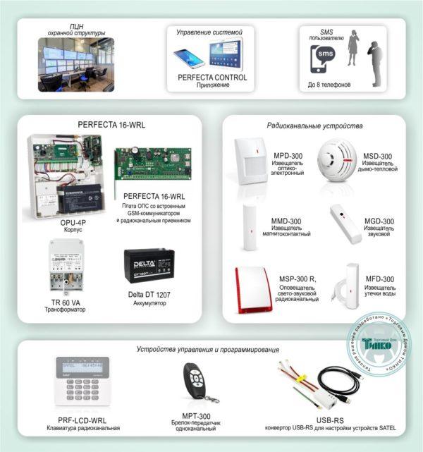 """Типовое решение: ОПС-058        :Беспроводная система ОПС с контролем и оповещением по GSM каналу для защиты объектов небольшого и среднего размера на базе """"PERFECTA 16-WRL"""""""
