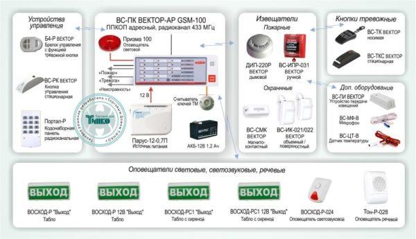 """Типовое решение: ОПС-061        :Система охранно-пожарной сигнализации на базе адресного радиоканального прибора GSM охраны """"ВС-ПК ВЕКТОР-АР GSM-100"""""""