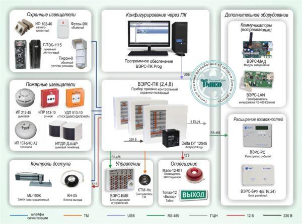 """Типовое решение: ОПС-062        :Защита малых и средних объектов на базе универсального ППКОП """"ВЭРС-ПК"""": охрана от проникновения, пожарная охрана, контроль доступа"""