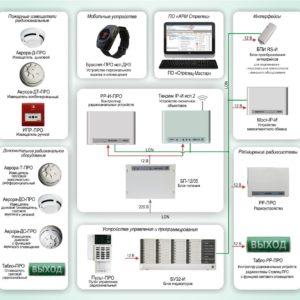 Типовое решение: ОПС-063        :Радиосистема пожарной сигнализации «Стрелец-ПРО» с возможностью применения устройств персонального оповещения и вызова