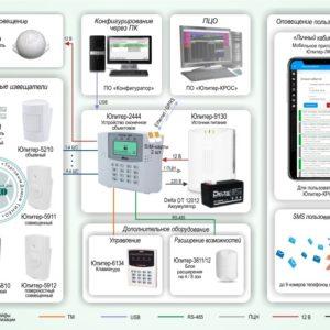 Типовое решение: ОПС-064        :Объектовая система охранной сигнализации с подключением на ПЦО на базе ПО «Юпитер-КРОС»