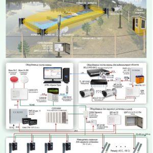 Типовое решение: ОПС-065        :Охрана периметра и видеоконтроль стоянки маломерных судов