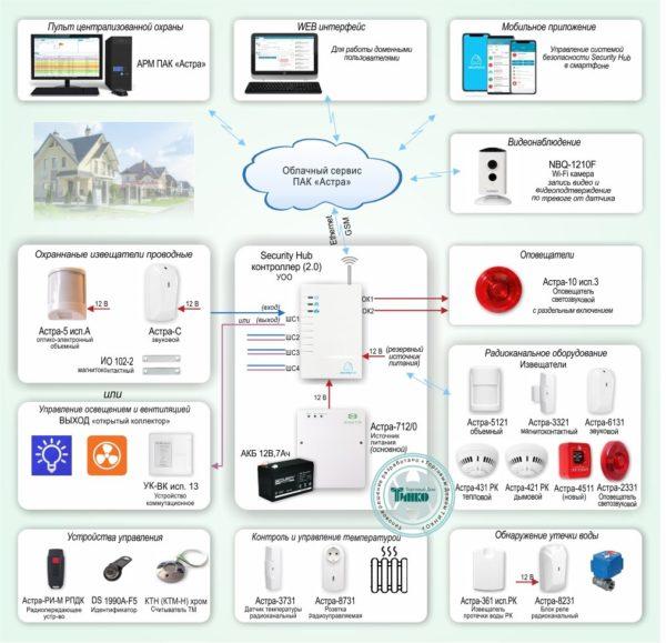 Типовое решение: ОПС-067        :Объектовая GSM-сигнализация Security Hub для охраны квартир, загородных домов, офисов