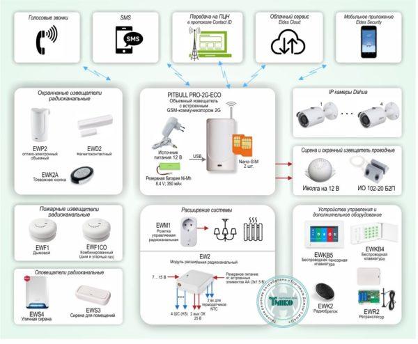Типовое решение: ОПС-068        :Радиоканальная GSM-сигнализация Eldes для охраны недвижимости