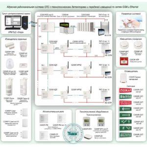 Типовое решение: ОПС-069        :Радиоканальная система ОПС с технологическими детекторами и передачей извещений по сетям GSM и Ethernet на базе оборудования «Болид»