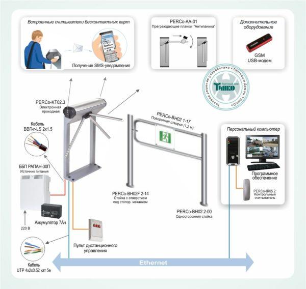 Типовое решение: СКУД-002        :Система контроля доступа «ШКОЛА» для учебных заведений