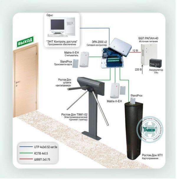 Типовое решение: СКУД-007        :Система контроля и управления доступом и учет рабочего времени на одну точку прохода с электромеханическим турникетом
