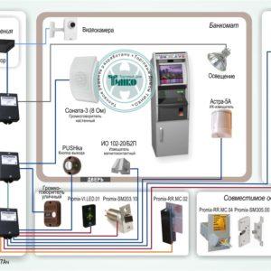 Типовое решение: СКУД-008        :Безопасный банкомат «ШЕРИФ-БАНК»